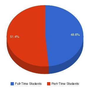 Otero Junior College Enrollment Breakdown