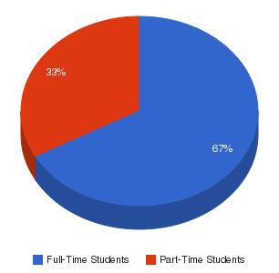 Ancilla College Enrollment Breakdown