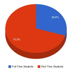 Amarillo College Enrollment Breakdown