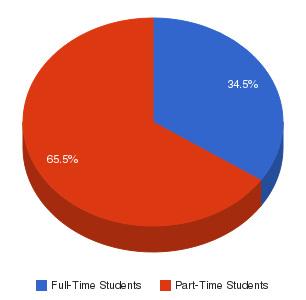 Sheridan College Enrollment Breakdown