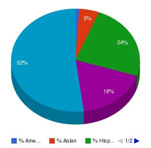SUNY Westchester Community College Ethnicity Breakdown