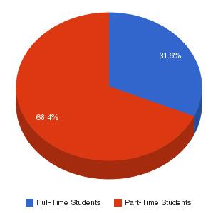 Kent State University at Ashtabula Enrollment Breakdown