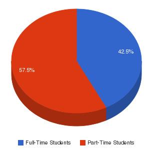 Wichita Area Technical College Enrollment Breakdown
