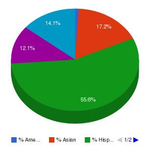 Pacific College Ethnicity Breakdown