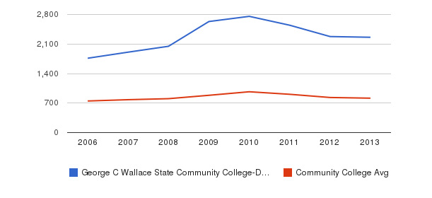 George C Wallace State Community College-Dothan Full-Time Students&nbsp(2006-2013)