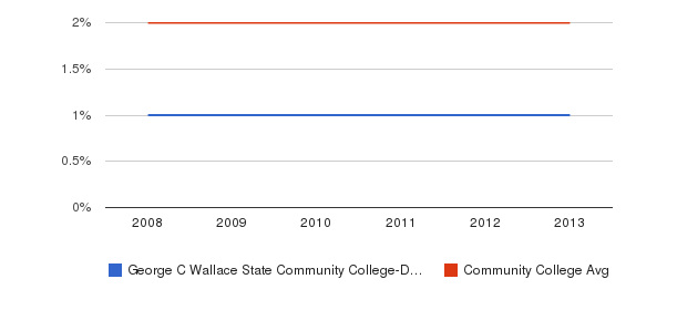 George C Wallace State Community College-Dothan More&nbsp(2008-2013)