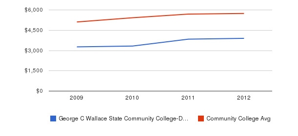 George C Wallace State Community College-Dothan In-State Tuition Fees&nbsp(2009-2012)