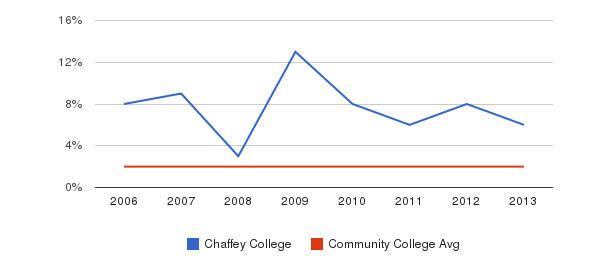 Chaffey College Asian&nbsp(2006-2013)