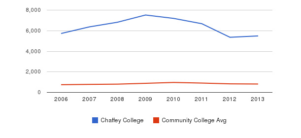 Chaffey College Full-Time Students&nbsp(2006-2013)