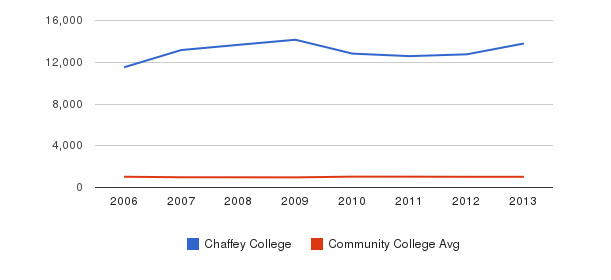 Chaffey College Part-Time Students&nbsp(2006-2013)