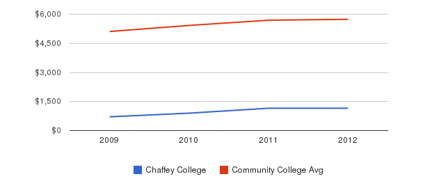 Chaffey College In-State Tuition Fees&nbsp(2009-2012)