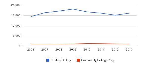 Chaffey College Total Enrollment&nbsp(2006-2013)