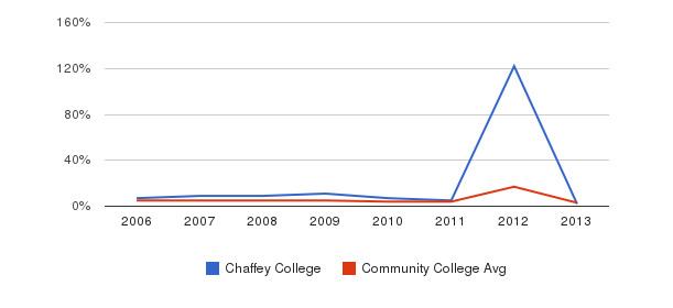 Chaffey College Unknown&nbsp(2006-2013)
