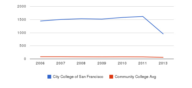 City College of San Francisco Total Faculty&nbsp(2006-2013)
