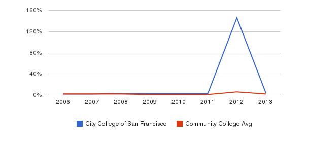 City College of San Francisco non_resident&nbsp(2006-2013)
