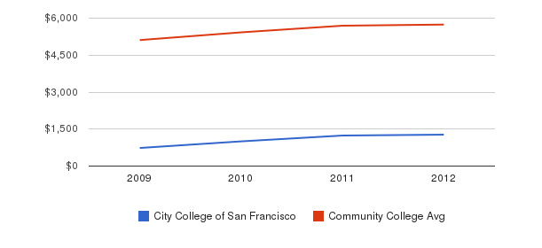 City College of San Francisco In-State Tuition Fees&nbsp(2009-2012)