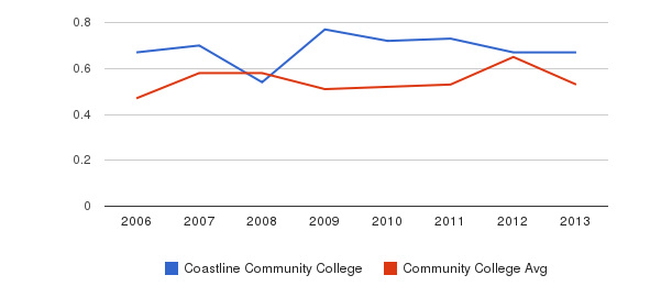 Coastline Community College Diversity Score&nbsp(2006-2013)