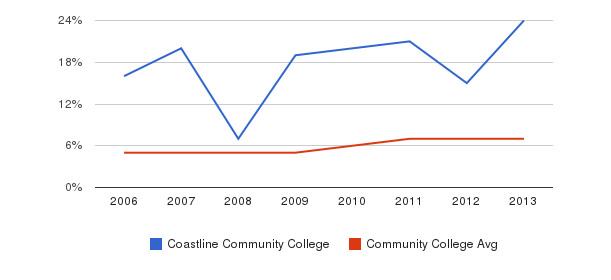 Coastline Community College Hispanic&nbsp(2006-2013)