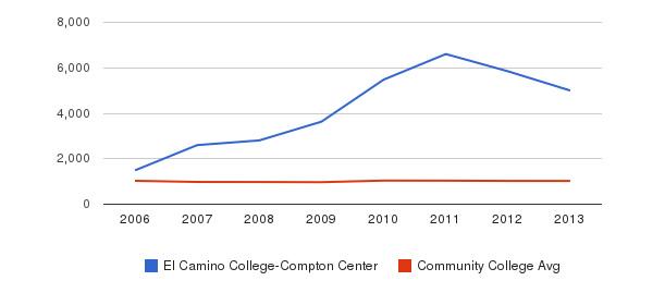 El Camino College-Compton Center Part-Time Students&nbsp(2006-2013)