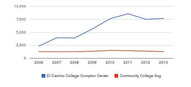 El Camino College-Compton Center Total Enrollment&nbsp(2006-2013)