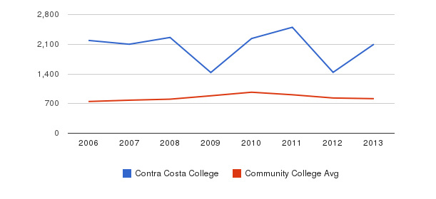Contra Costa College Full-Time Students&nbsp(2006-2013)