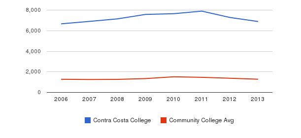 Contra Costa College Total Enrollment&nbsp(2006-2013)