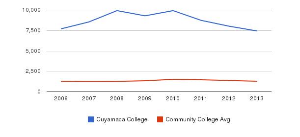 Cuyamaca College Total Enrollment&nbsp(2006-2013)