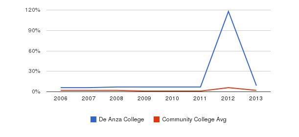 De Anza College non_resident&nbsp(2006-2013)