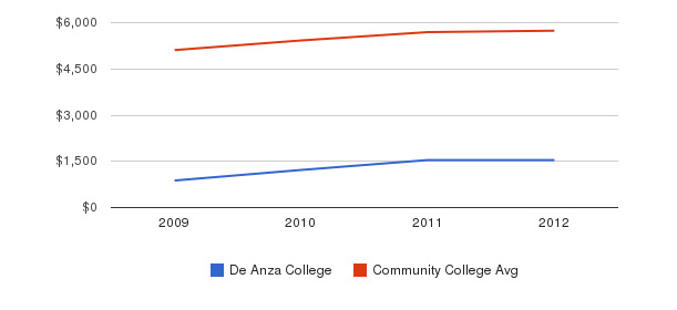 De Anza College In-State Tuition Fees&nbsp(2009-2012)