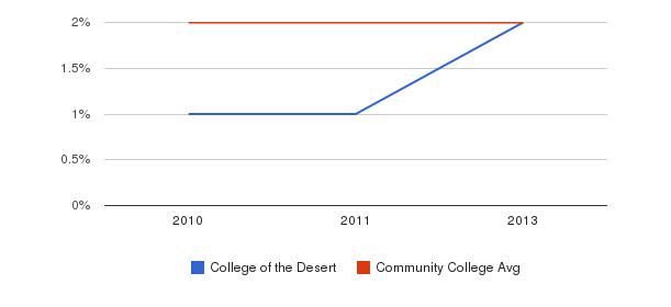 College of the Desert More&nbsp(2010-2013)