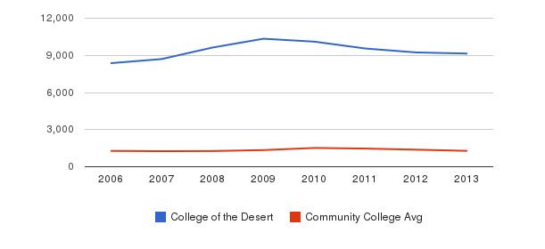 College of the Desert Total Enrollment&nbsp(2006-2013)