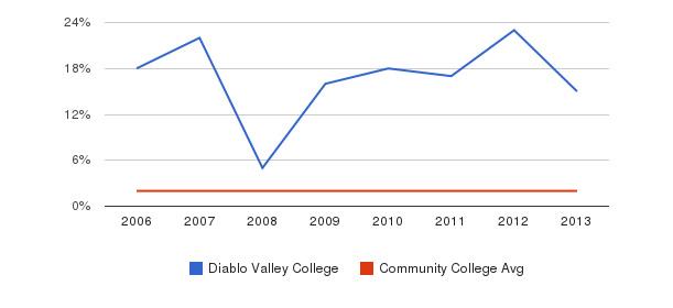 Diablo Valley College Asian&nbsp(2006-2013)