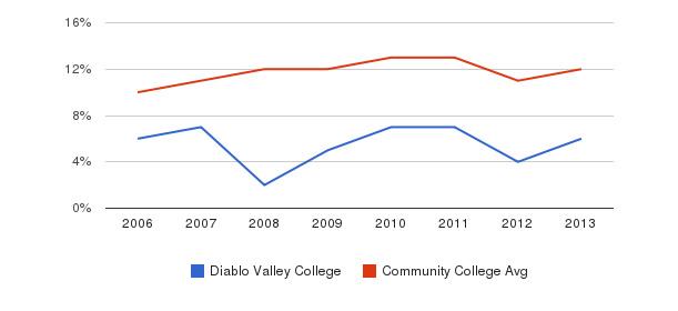 Diablo Valley College Black&nbsp(2006-2013)