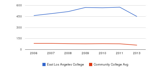 East Los Angeles College Total Faculty&nbsp(2006-2013)