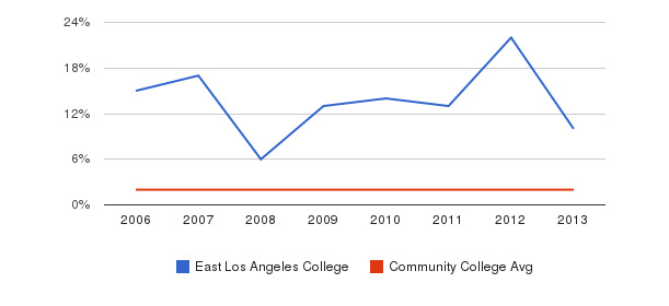 East Los Angeles College Asian&nbsp(2006-2013)