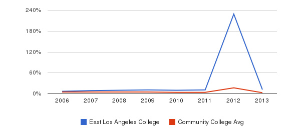 East Los Angeles College Unknown&nbsp(2006-2013)