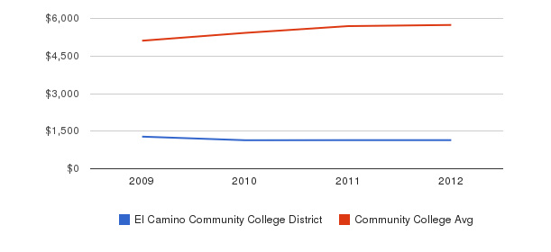 El Camino Community College District In-State Tuition Fees&nbsp(2009-2012)