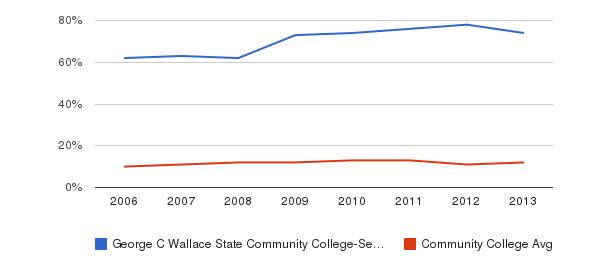 George C Wallace State Community College-Selma Black&nbsp(2006-2013)