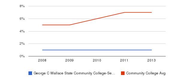 George C Wallace State Community College-Selma Hispanic&nbsp(2008-2013)