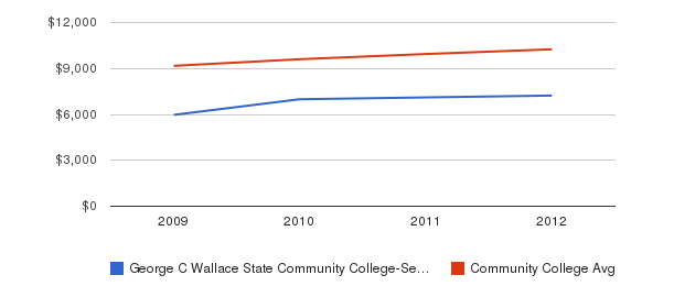 George C Wallace State Community College-Selma Out-State Tuition Fees&nbsp(2009-2012)