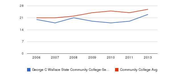 George C Wallace State Community College-Selma student staff&nbsp(2006-2013)