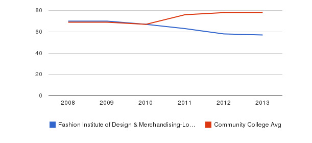 Fashion Institute of Design & Merchandising-Los Angeles Percent Admitted&nbsp(2008-2013)