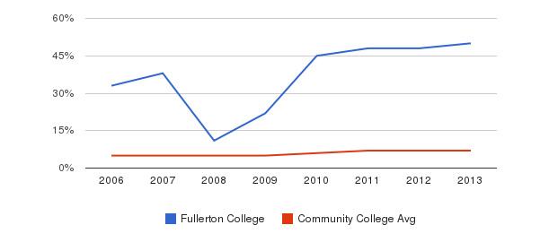 Fullerton College Hispanic&nbsp(2006-2013)