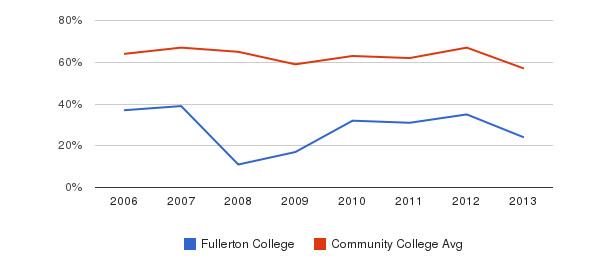 Fullerton College White&nbsp(2006-2013)