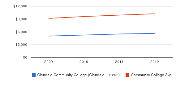 Glendale Community College (Glendale - 91208) Out-State Tuition Fees&nbsp(2009-2012)