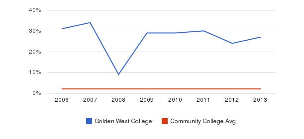 Golden West College Asian&nbsp(2006-2013)