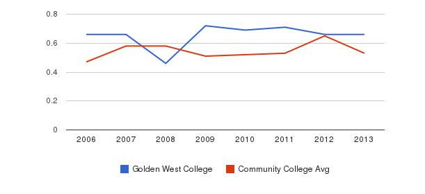 Golden West College Diversity Score&nbsp(2006-2013)