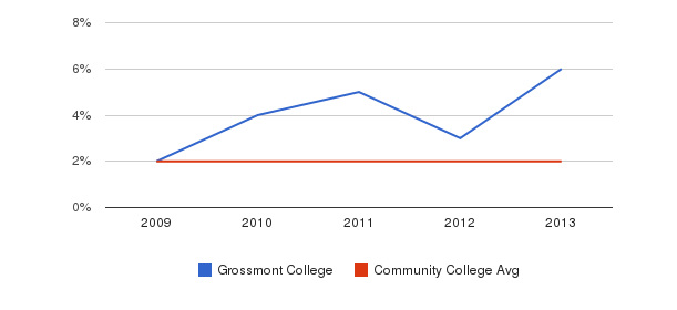 Grossmont College More&nbsp(2009-2013)
