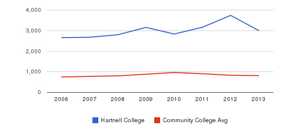 Hartnell College Full-Time Students&nbsp(2006-2013)