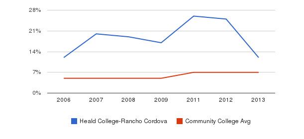 Heald College-Rancho Cordova Hispanic&nbsp(2006-2013)